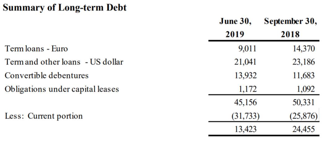 Summary of Long-Term Debt