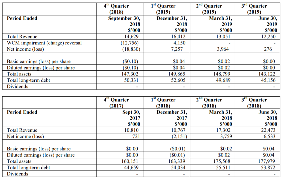 Quarterly Earnings and Cash Flow