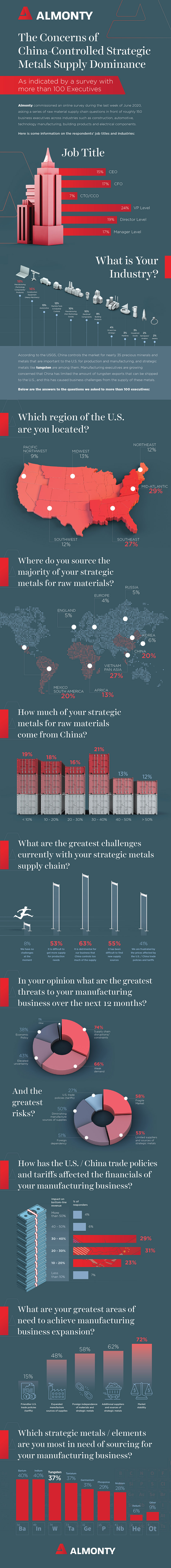 Infographic - The Concerns of China-Controlled Strategic Metals Supply Dominance