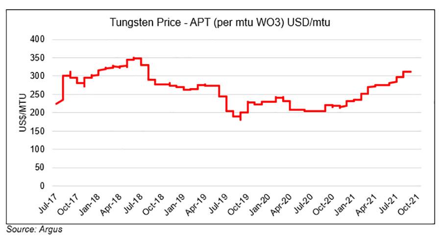 Tungsten Price