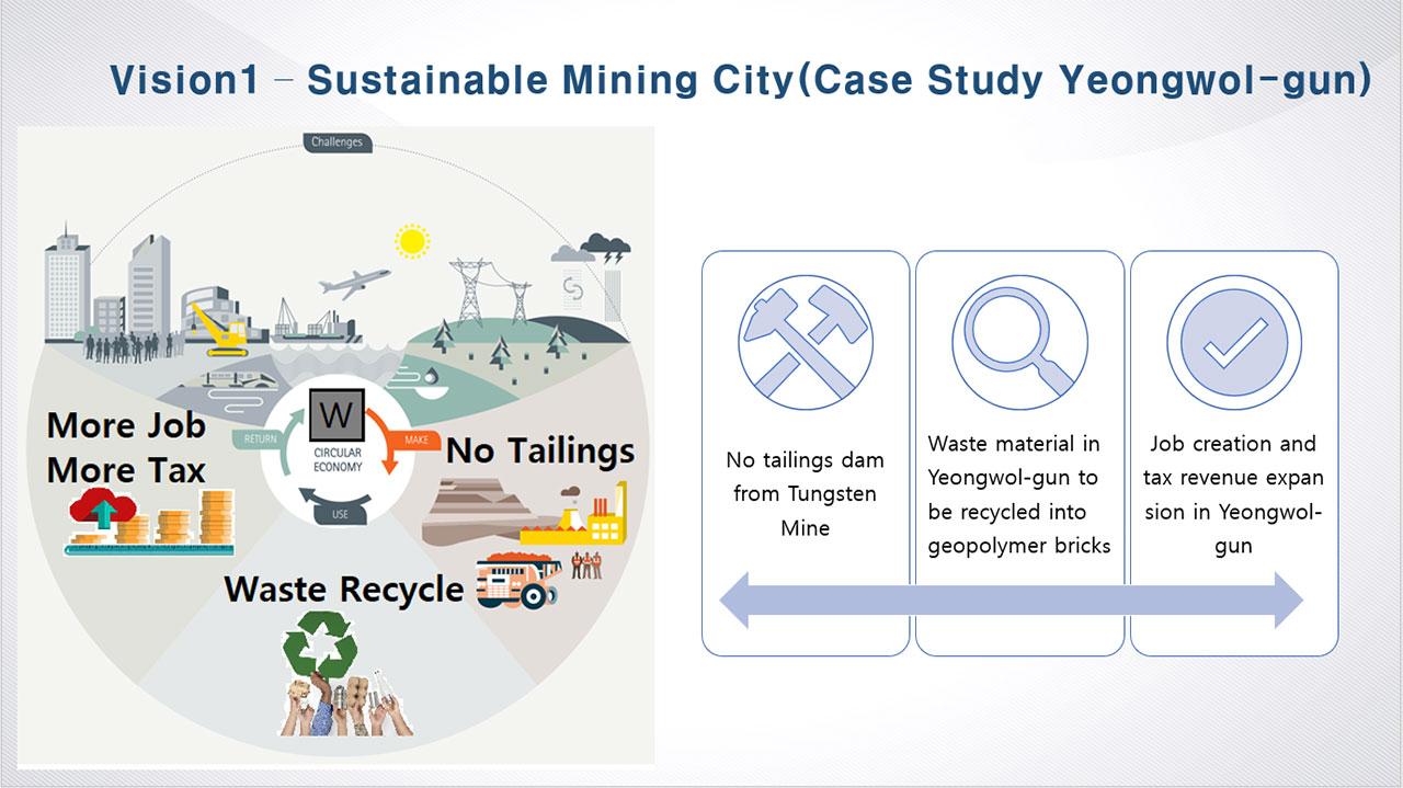 Sustainable Mining City